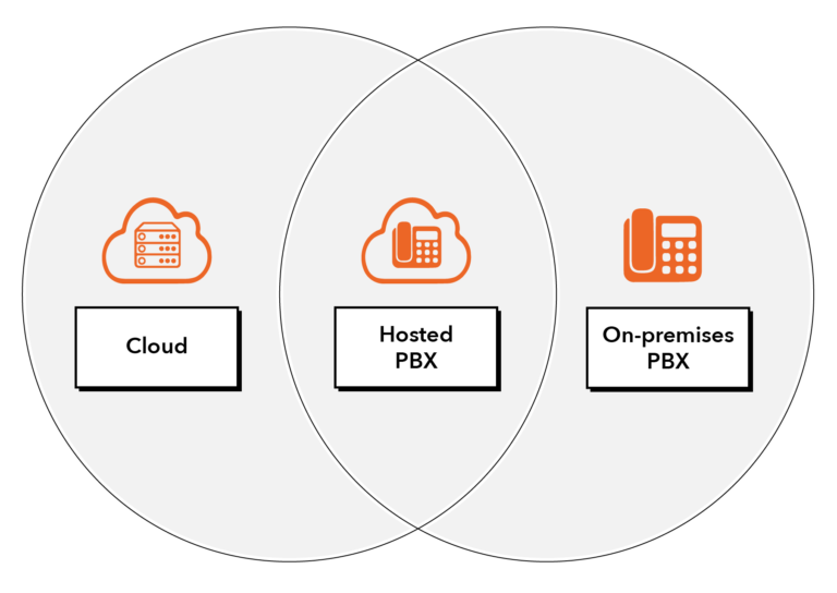 Venn diagram explaining different telephony solutions. Cloud, Hosted PBX and On-Premises landlines